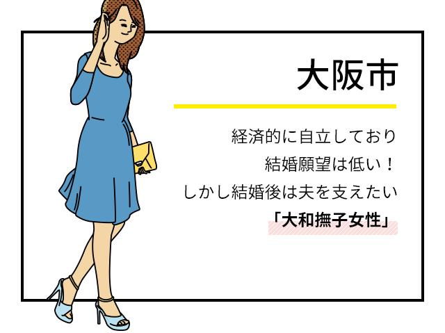 大阪市 経済的に自立しており結婚願望は低い!しかし結婚後は夫を支えたい「大和撫子女性」