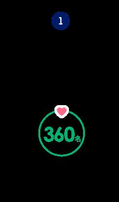 POINT.1 会員数、約9万人だから、360人と出会いのチャンス