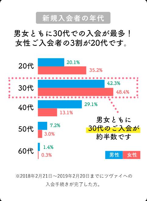 新規入会者の年代 男女ともに30代での入会が最多!女性ご入会者の3割が20代です。