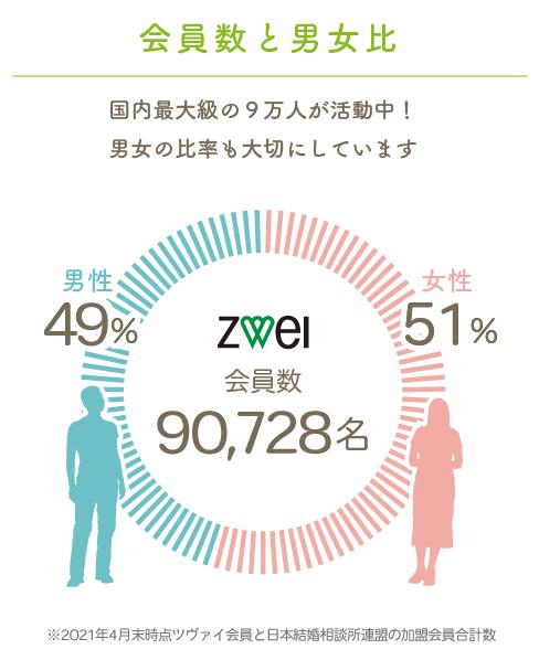 会員数・男女比 約9万人が本気の婚活中!男女比はほぼ均等です。