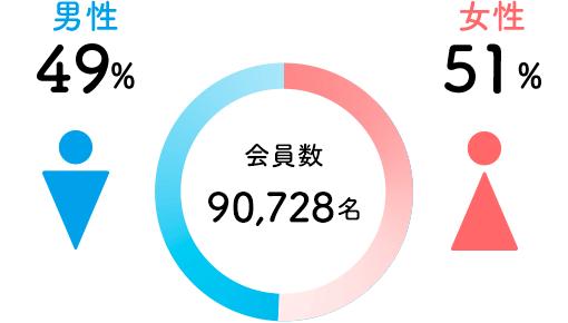 会員数 91,461名