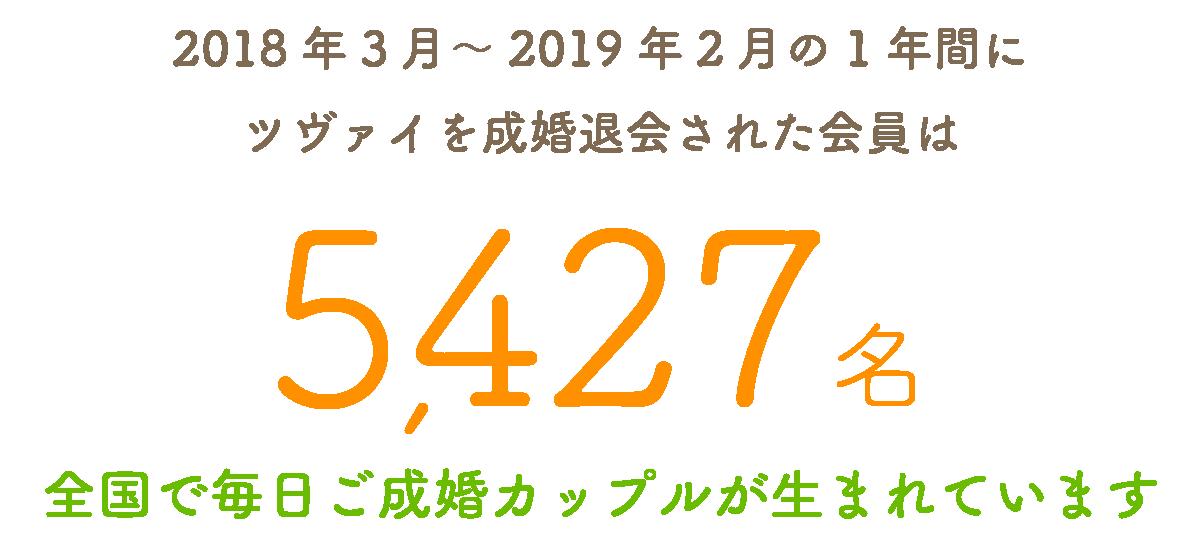 2018年3月~2019年2月の1年間にツヴァイを成婚退会された会員は5,427名!全国で毎日ご成婚カップルが生まれています