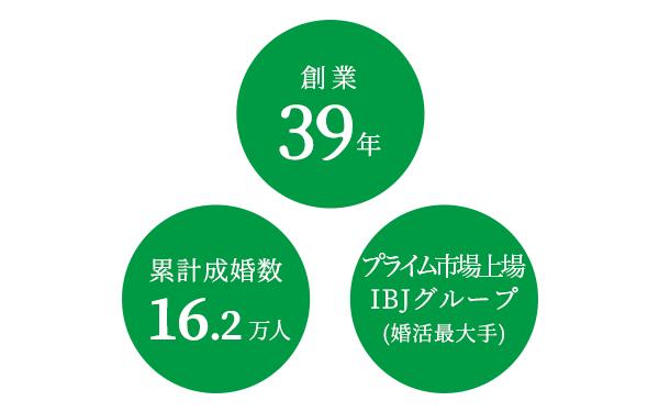 東証一部グループ企業婚活業界最大手の結婚相談所。