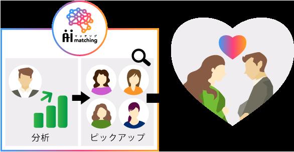 AIマッチング(東京大学と共同研究)
