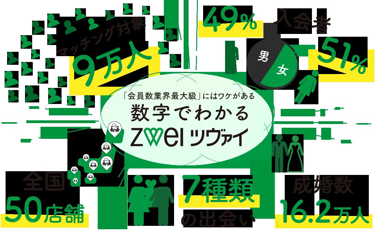 「会員数業界最大級」にはワケがある 数字でわかる ZWEI